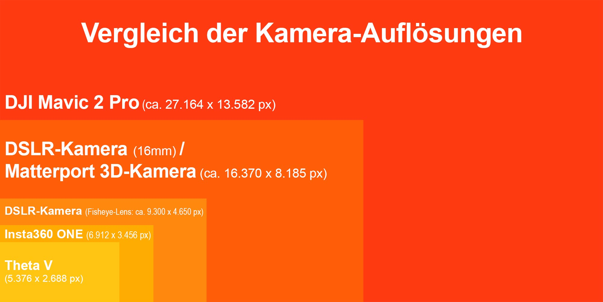 Vergleich der Kamera-Auflösungen